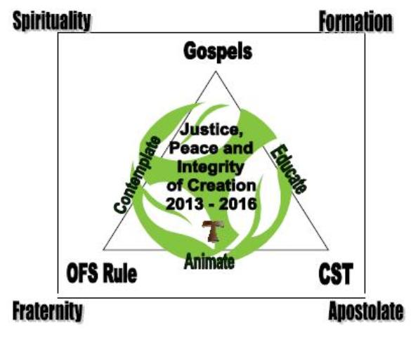 justice peace and integrity of creation essay