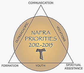 Diagram of NAFRA priorities: Formation, Communication, Spiritual Assistance, Outreach/JPIC, Vocations, and Youth
